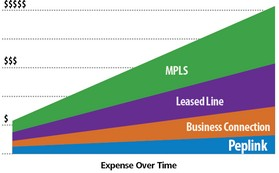 MPLS und Leased Line Alternative